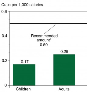 *For a 2,000 calorie diet Source: USDA, Economic Research Service, Food Consumption and Nutrient Intakes Data Product