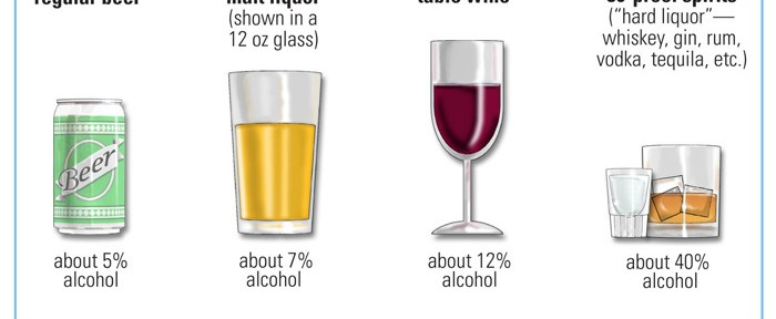 Study: For Women, Young and Older, Alcohol Ups Breast Cancer Risk