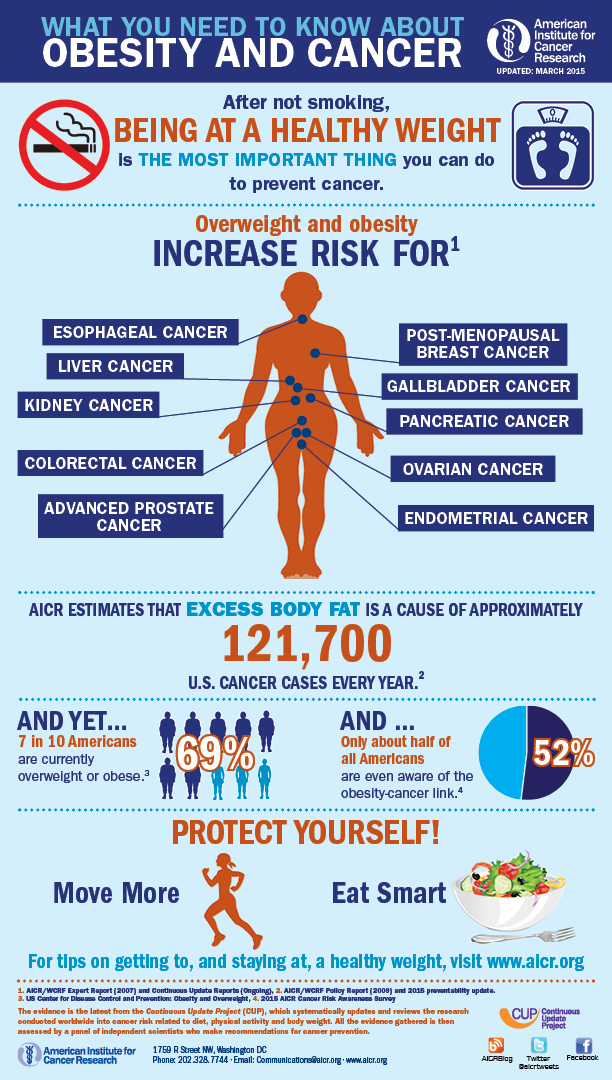 obesity-and-cancer