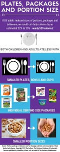Plates, Packages and Portion Size
