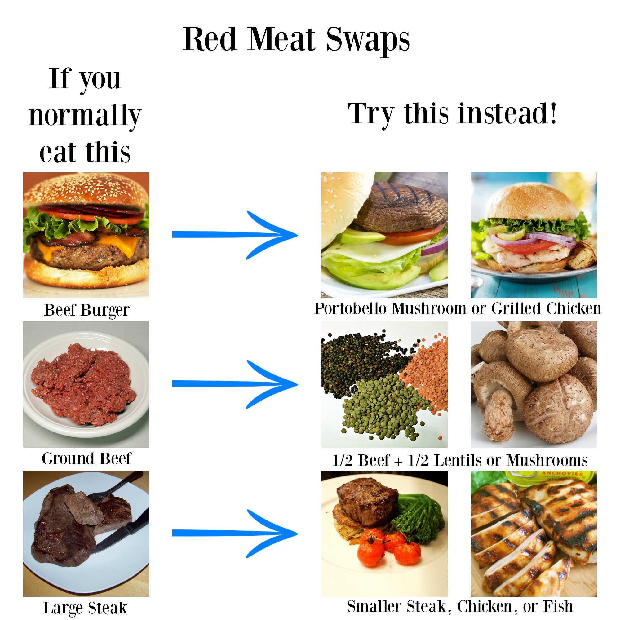 Red meat swaps