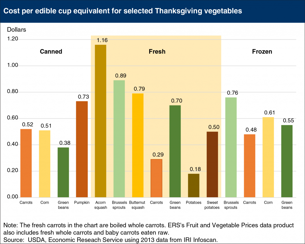 thr-thanksgiving-vegs-fed