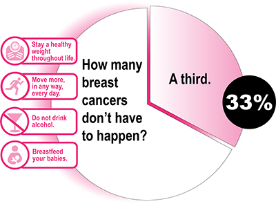 breast-cancer-prevent-chart-x400