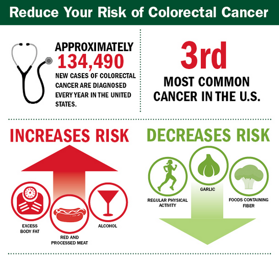 a study of colon cancer How many people survive 5 years or more after being diagnosed with colorectal cancer relative survival statistics compare the survival of patients diagnosed with cancer with the survival of people in the general population who are the same age, race, and sex and who have not been diagnosed with cancer.