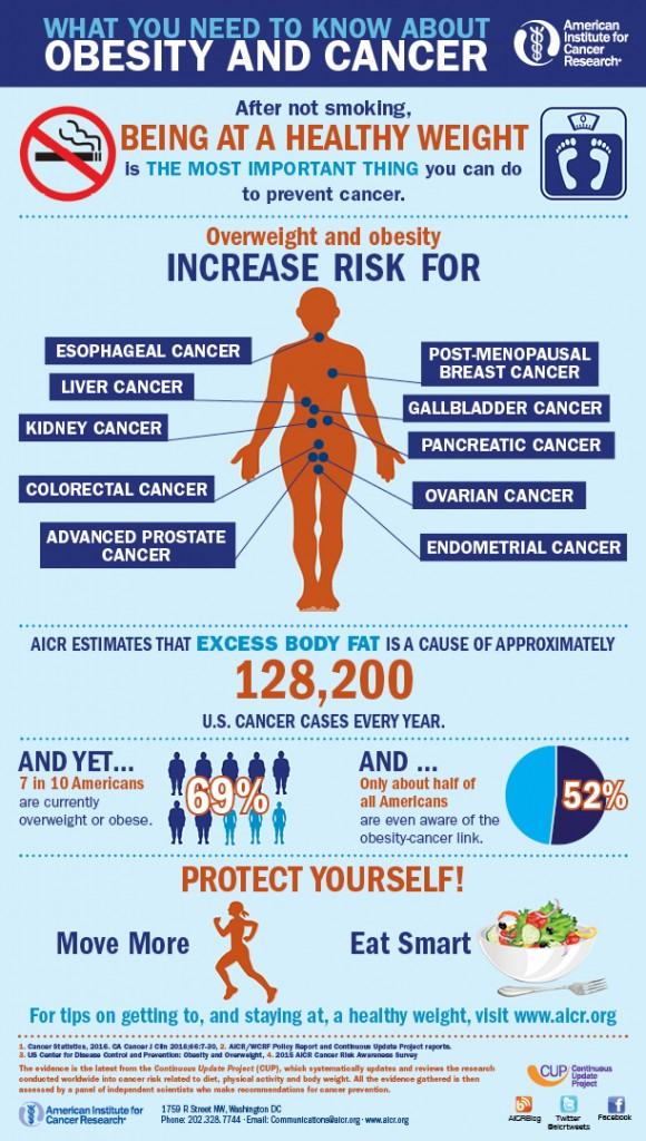 obesity-and-cancer-1