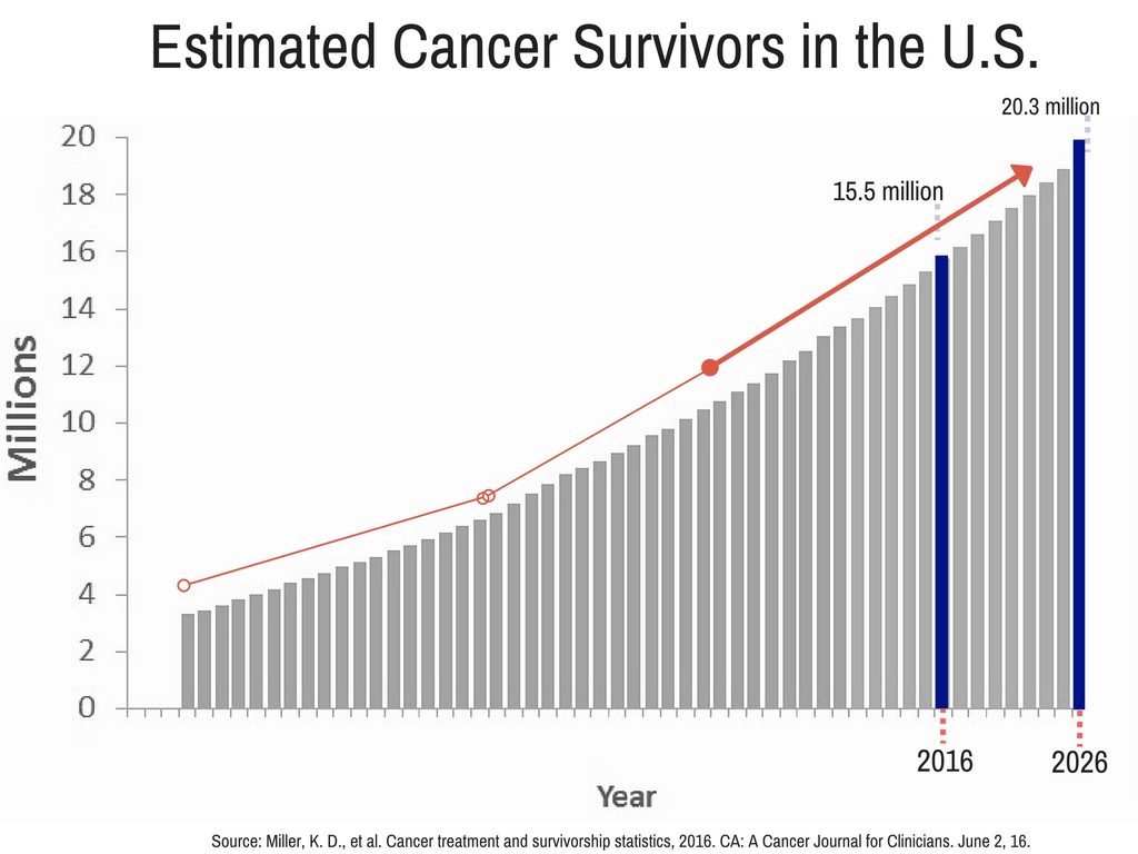 estimated-cancer-survivors-in-the-u-s