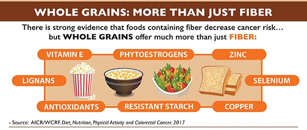 Facts On Fiber And Whole Grains American Institute For Cancer Research