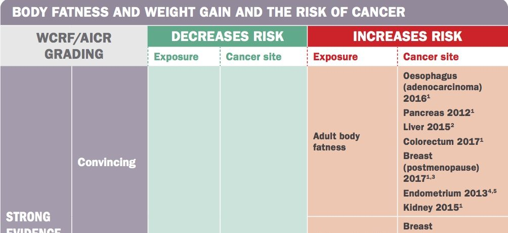 Maintain Physical Activity and Healthy Weight for Lower Cancer Risk